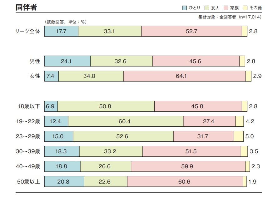 2017年Jリーグ観戦者調査より同伴者グラフの画像
